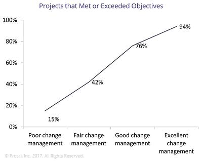 Cost-Benefit Analysis of Change Management