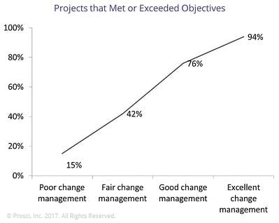 Projects that meet or exceed objectives when change management is applied