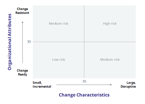 change-risk-assessment-grid-final