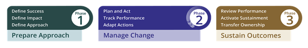 The Prosci 3-Phase Process for managing change
