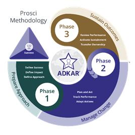 The Prosci Methodology