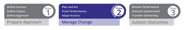 Prosci 3-Phase Process - Phase 2 Manage Change
