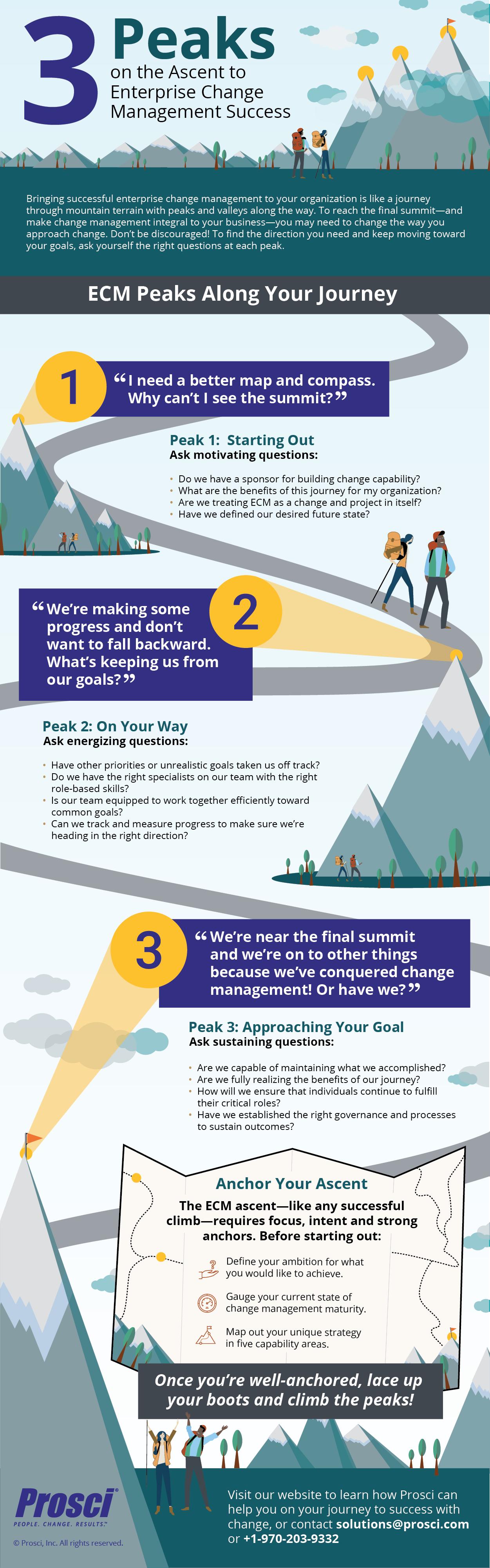 Prosci-ECM-Journey-Infographic