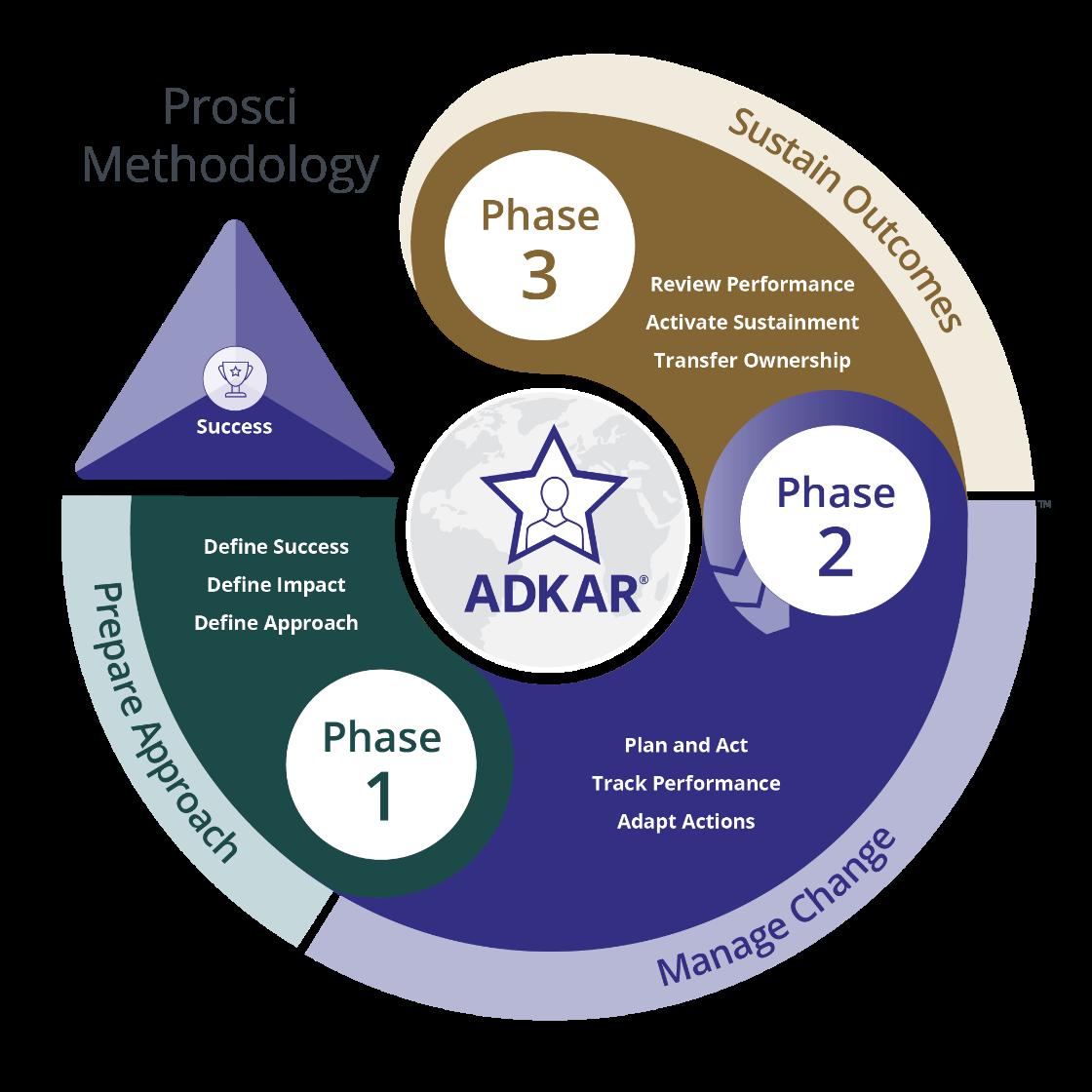 Prosci-Methodology