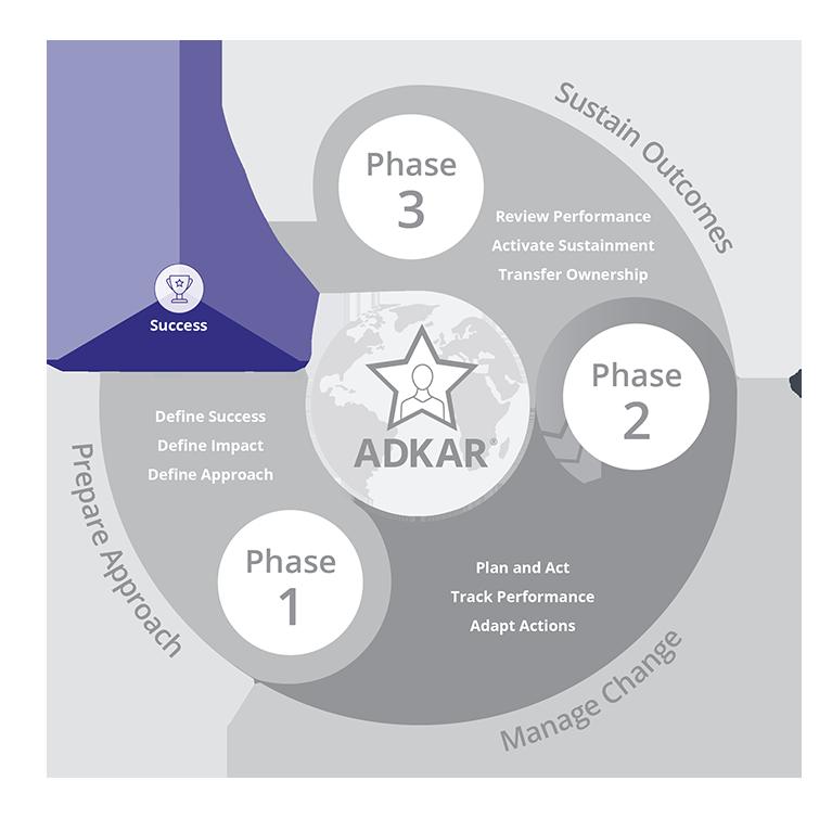 Prosci-Methodology_PCT
