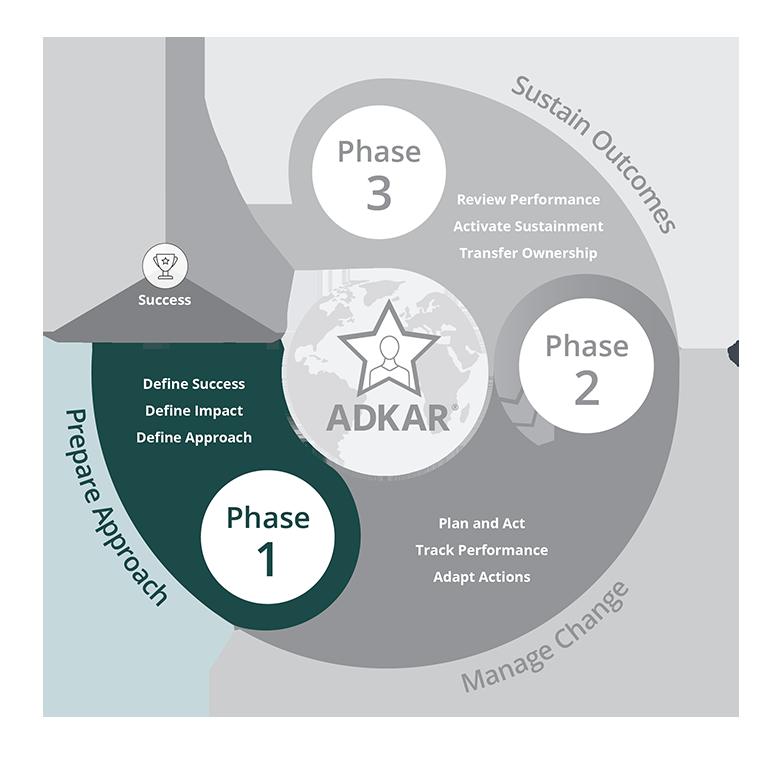 Prosci-Methodology_Phase-1