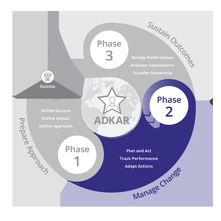 Prosci-Methodology_Phase-2