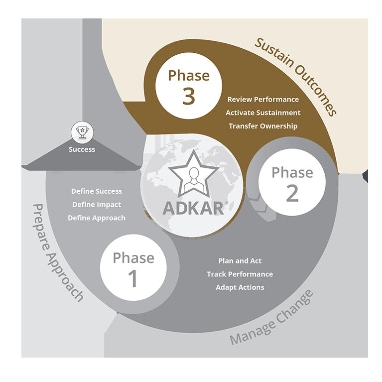 Prosci-Methodology_Phase-3